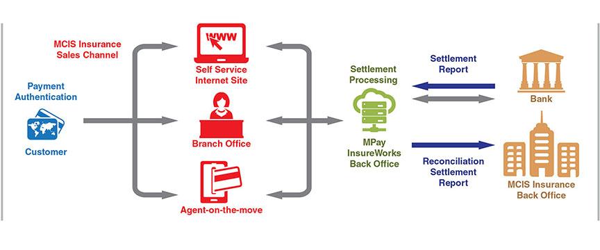 payment authentication